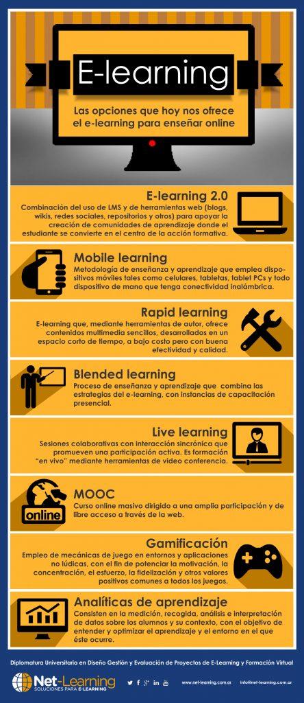 Opciones del e-learning