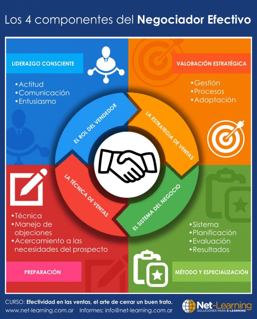 Componentes de la negociación efectiva