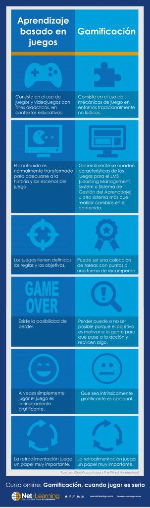 Gamificación vs aprendizaje basado en juegos