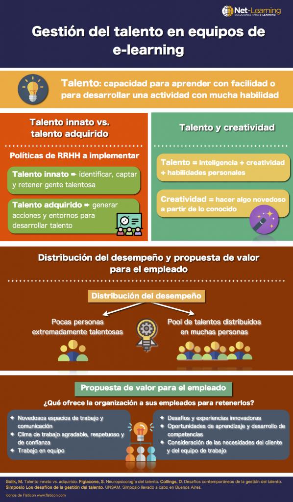 Infografía sobre la gestión del talento