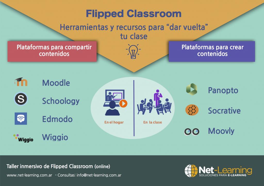 Herramientas para Flipped Classroom