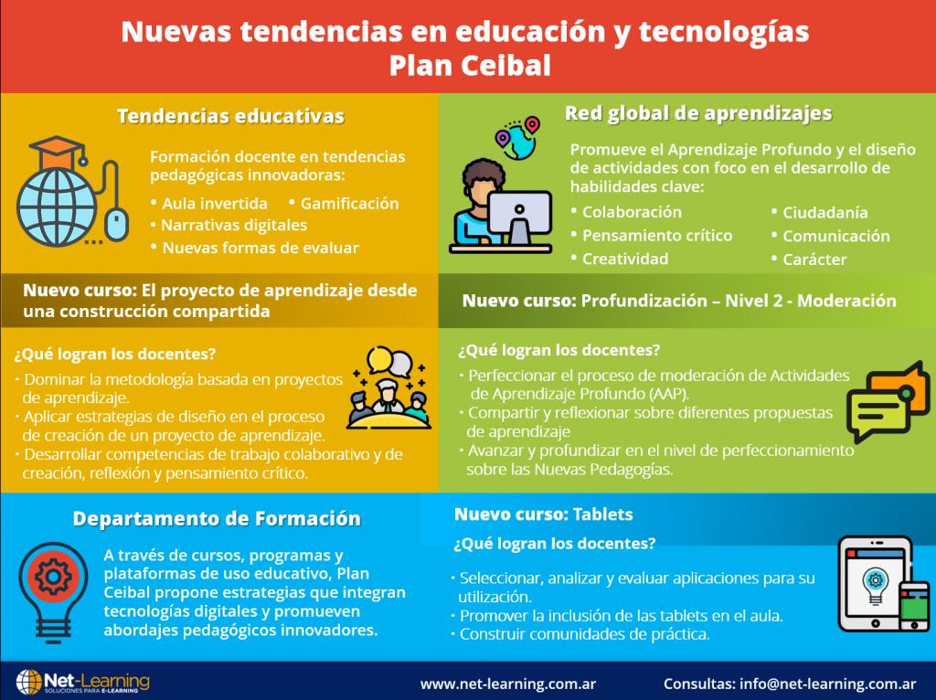Nuevas tendencias en educación y tecnologías