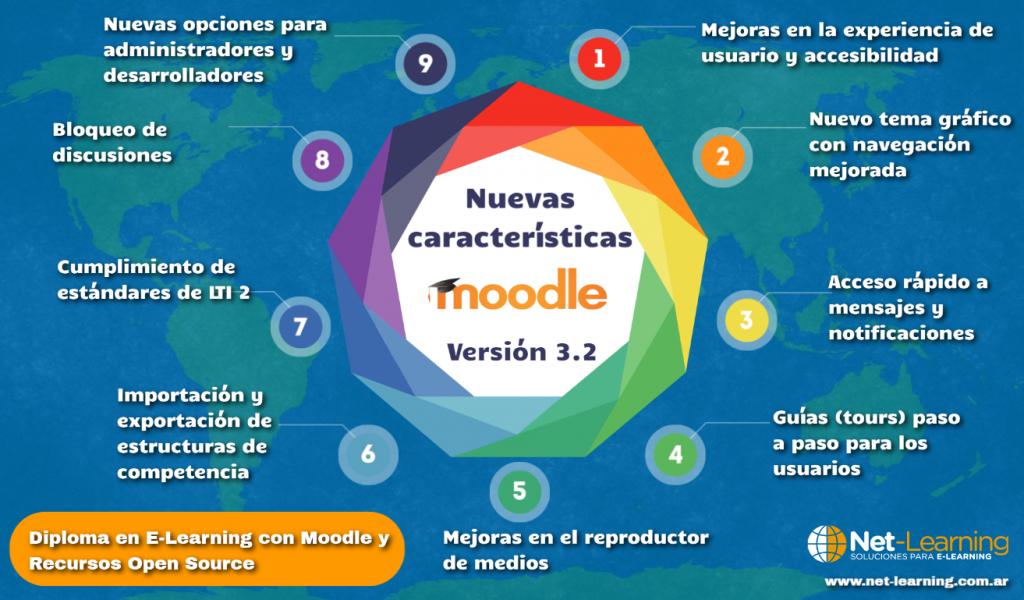Nuevas características Moodle 3.2
